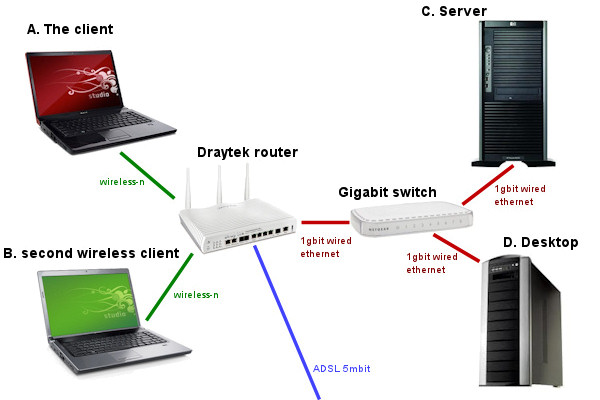 Wireless Network Draytek Vigor2820Vn Problems Network Layout